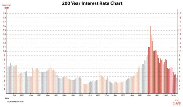 200 Year Interest Rate
