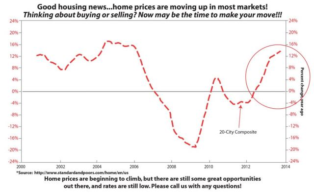 S&P Case -Shiller Home Price